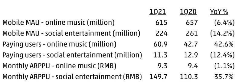 腾讯音乐财报数据。图片来自于财报截图。